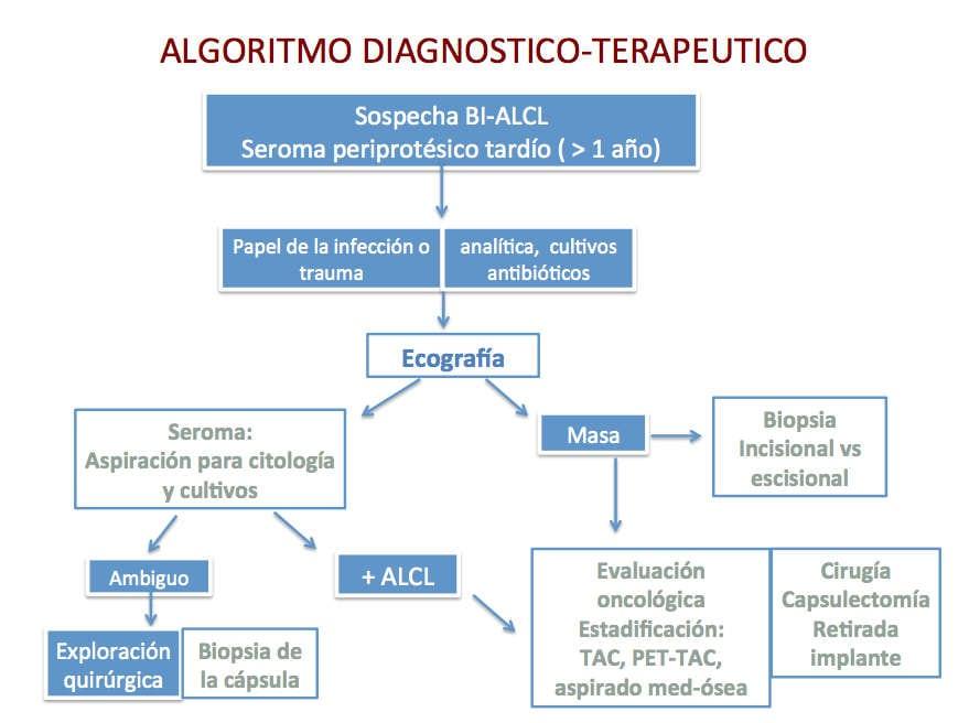 algoritmo para el diagnostico terapeutico del linfoma anaplasico por implantes de pecho